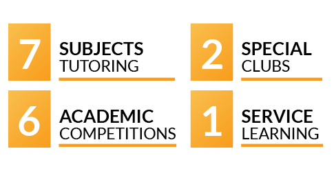An image stating 7 Subjects Tutoring, 2 Special Clubs, 6 Academic Competitions, and 1 Service Learning event.